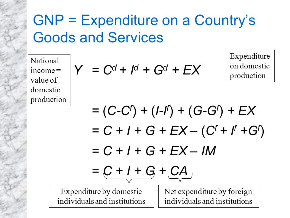GNP = Expenditure on a Country's Goods and Services
