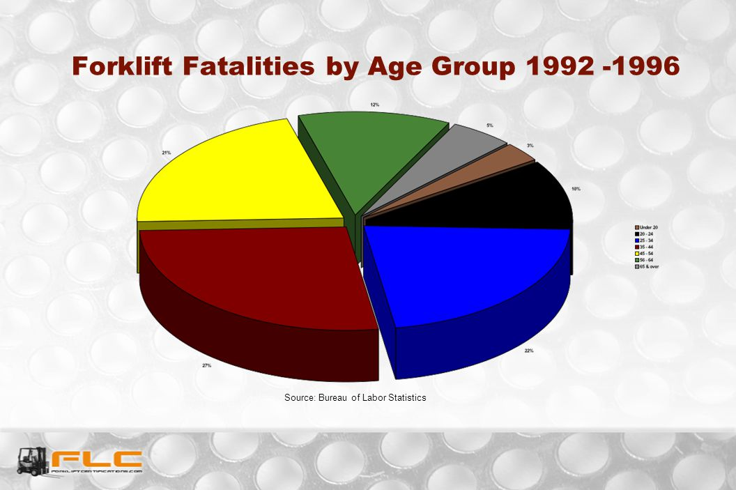 Forklift Fatalities by Age Group 1992 -1996