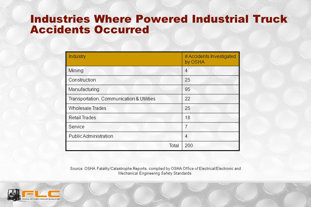 Industries Where Powered Industrial Truck Accidents Occurred
