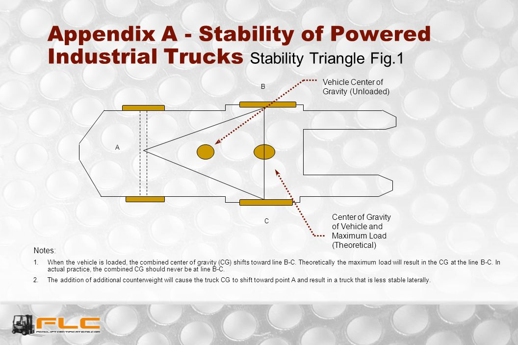 Appendix A - Stability of Powered Industrial Trucks Stability Triangle Fig.1