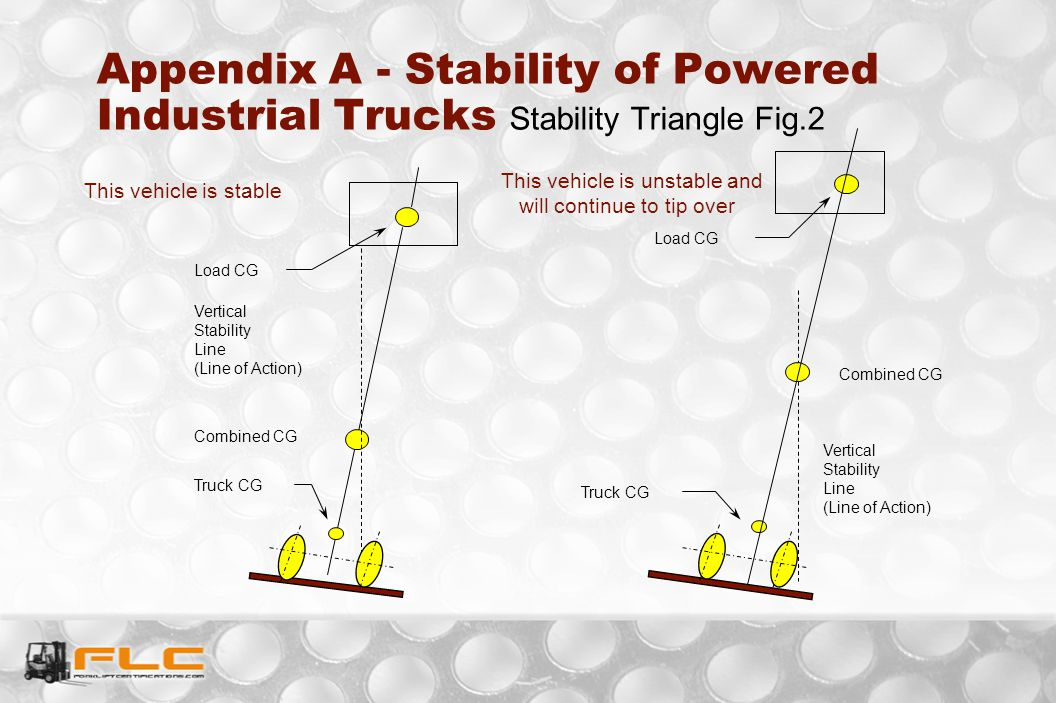 Appendix A - Stability of Powered Industrial Trucks Stability Triangle Fig.2