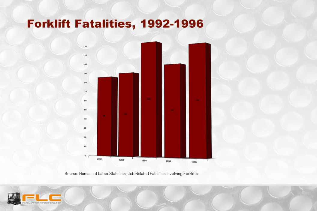 Forklift Fatalities, 1992-1996 Source: Bureau of Labor Statistics, Job Related Fatalities Involving Forklifts.