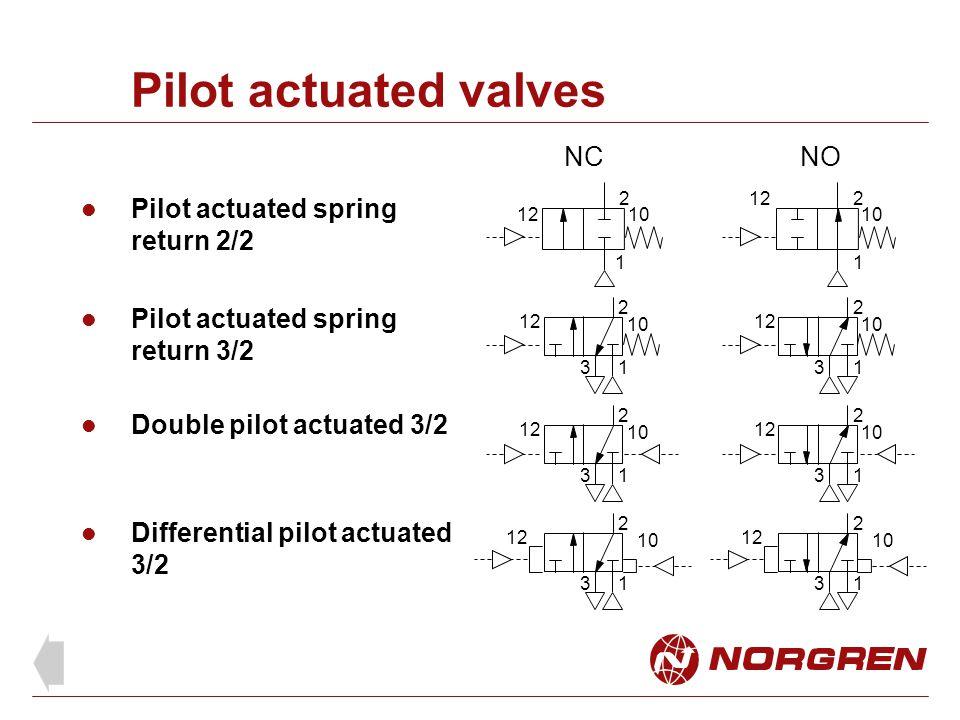 Pilot actuated valves NC NO Pilot actuated spring return 2/2