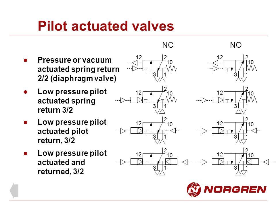 Pilot actuated valves NC NO