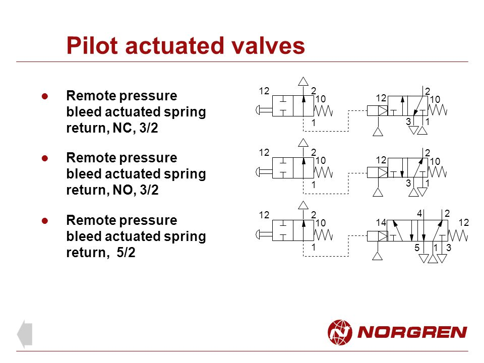 Pilot actuated valves 1. 2. 3. 12. 10. Remote pressure bleed actuated spring return, NC, 3/2. 2.