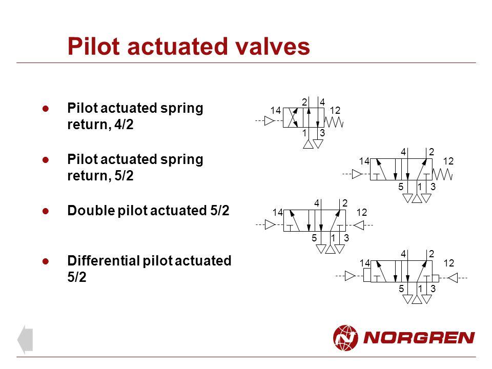 Pilot actuated valves Pilot actuated spring return, 4/2