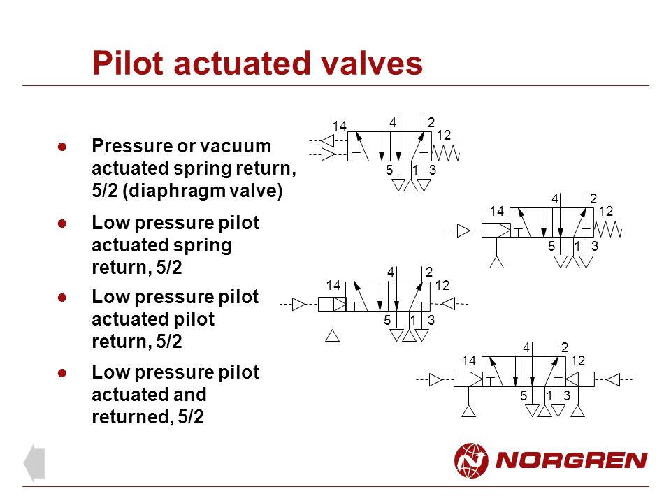 Pilot actuated valves 1. 2. 4. 5. 3. 14. 12. Pressure or vacuum actuated spring return, 5/2 (diaphragm valve)