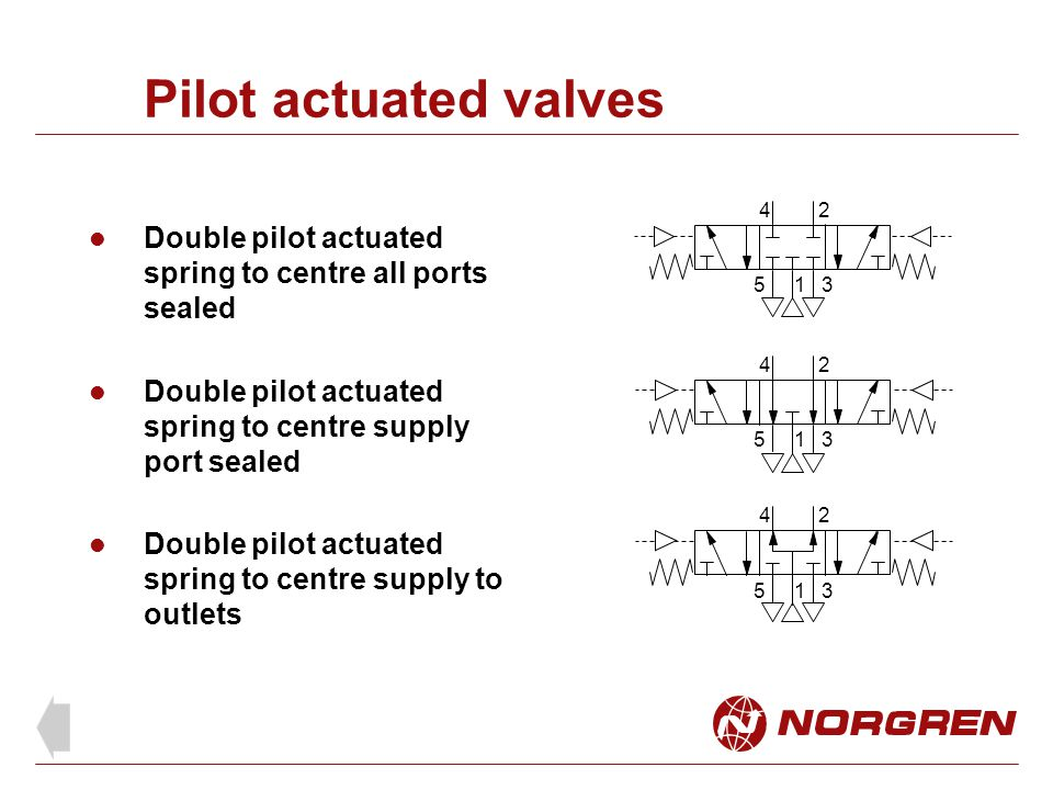 Pilot actuated valves 1. 2. 4. 5. 3. Double pilot actuated spring to centre all ports sealed. 4.