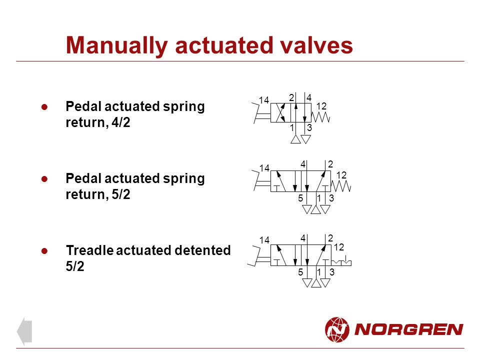 Manually actuated valves