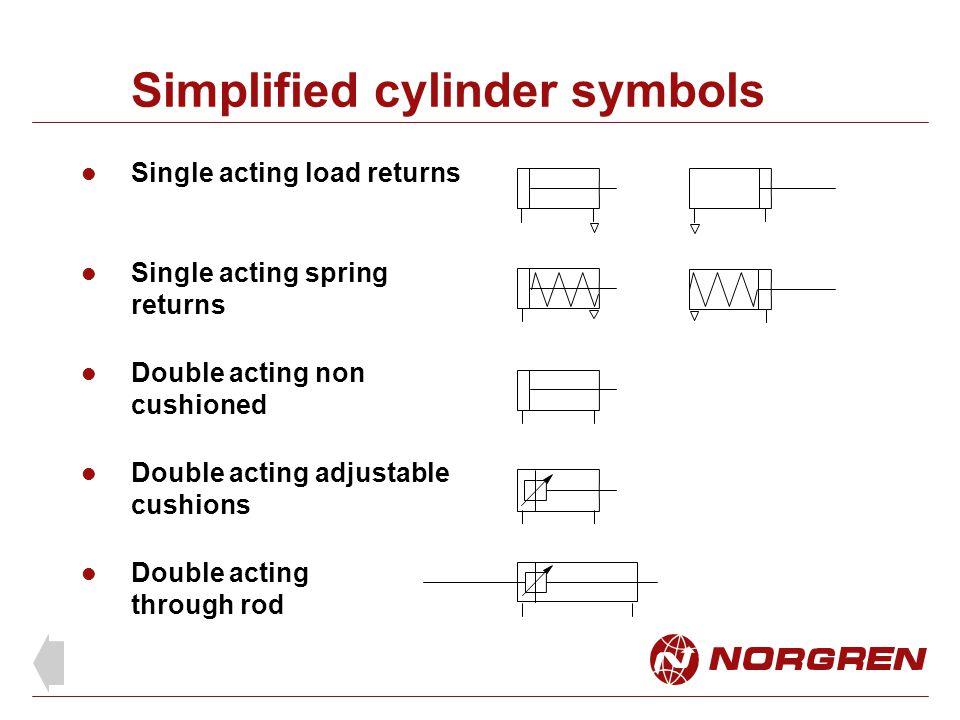 Simplified cylinder symbols