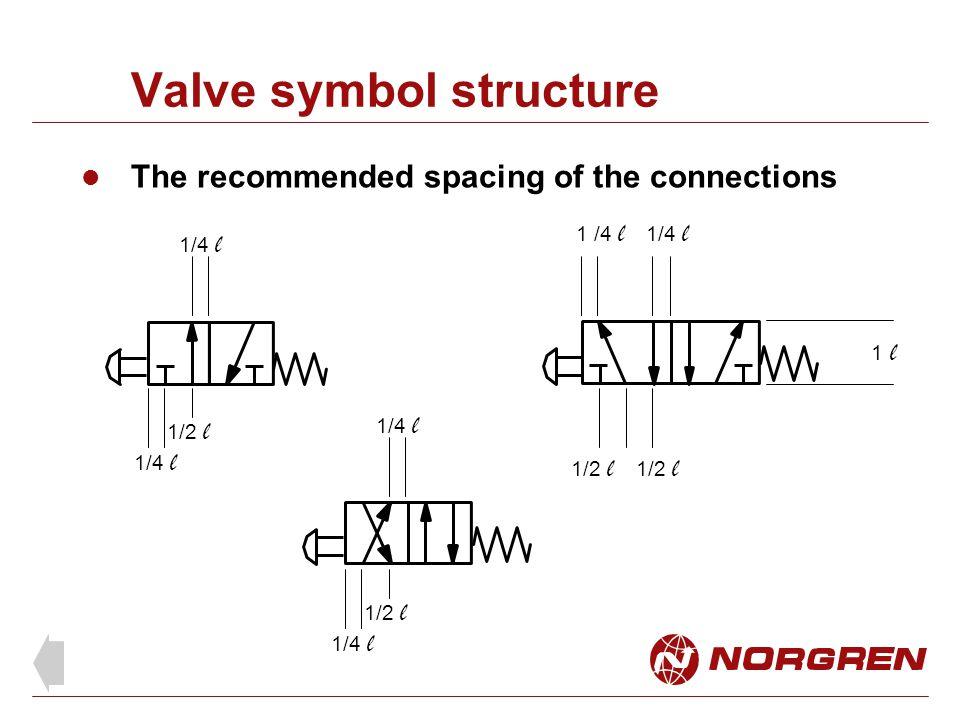 Valve symbol structure