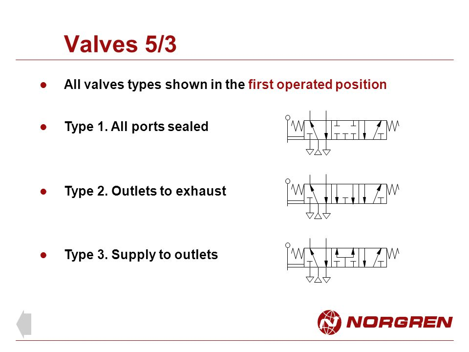 Valves 5/3 All valves types shown in the first operated position
