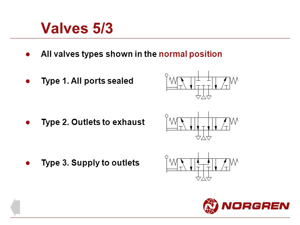 Valves 5/3 All valves types shown in the normal position
