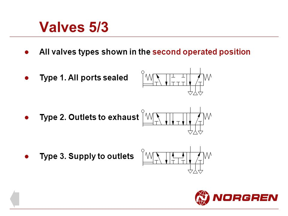 Valves 5/3 All valves types shown in the second operated position
