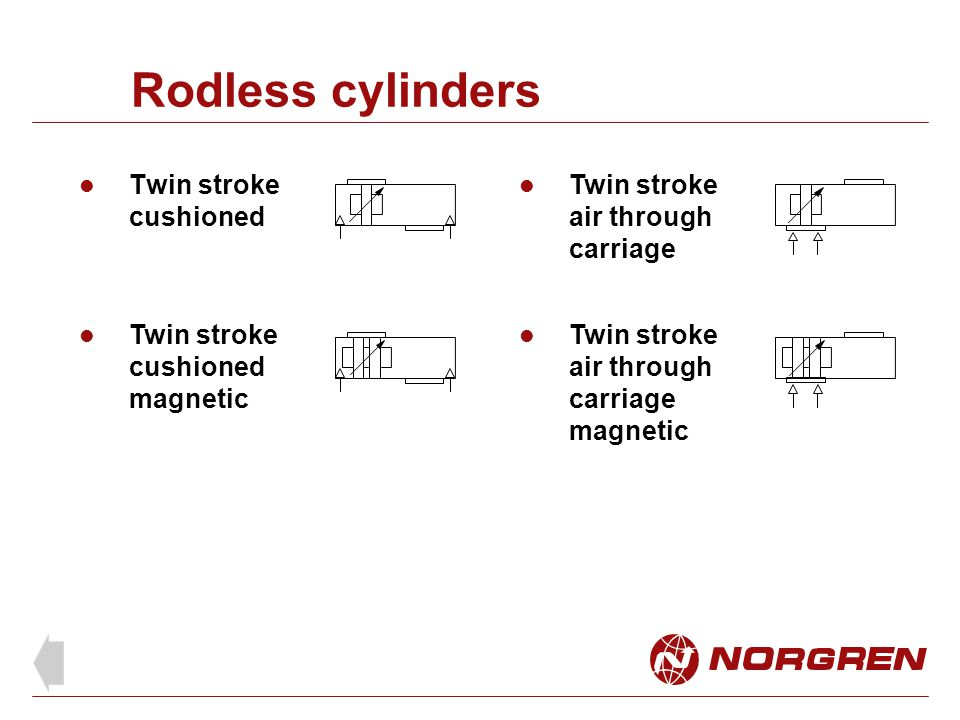 Rodless cylinders Twin stroke cushioned