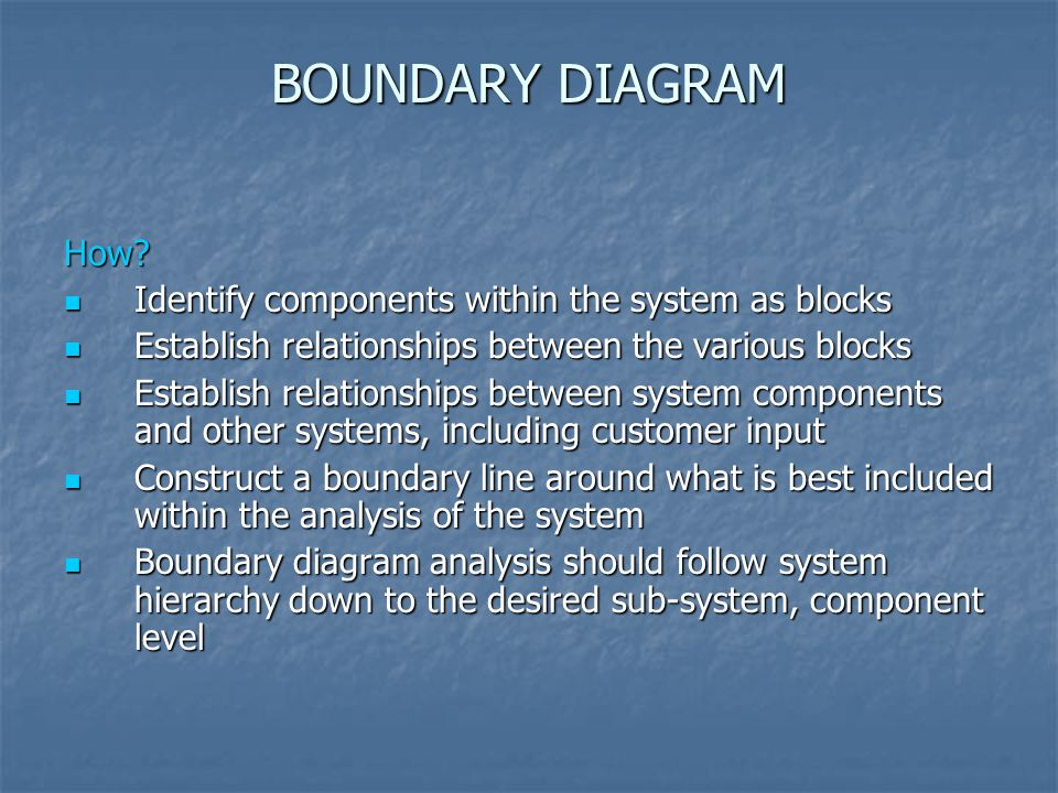 BOUNDARY DIAGRAM How Identify components within the system as blocks