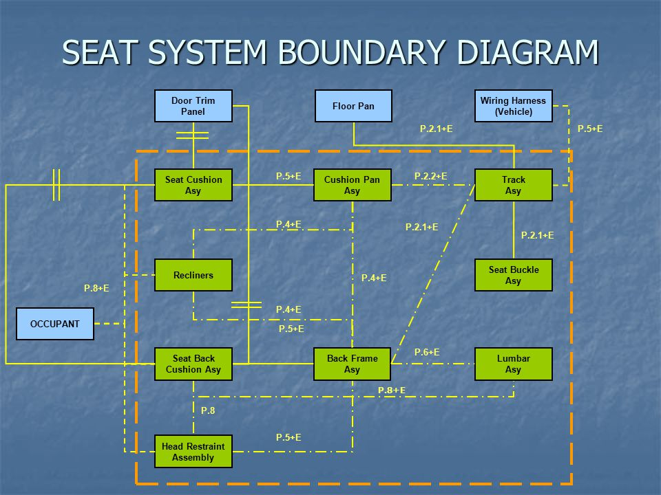 SEAT SYSTEM BOUNDARY DIAGRAM