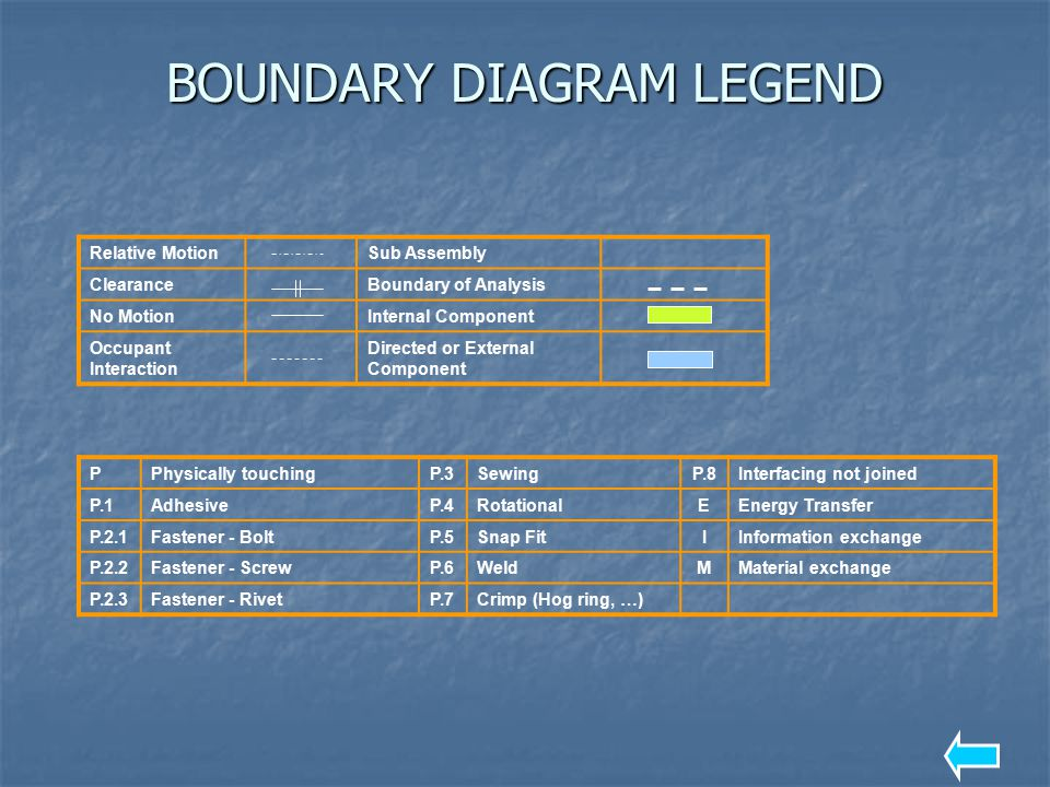 BOUNDARY DIAGRAM LEGEND