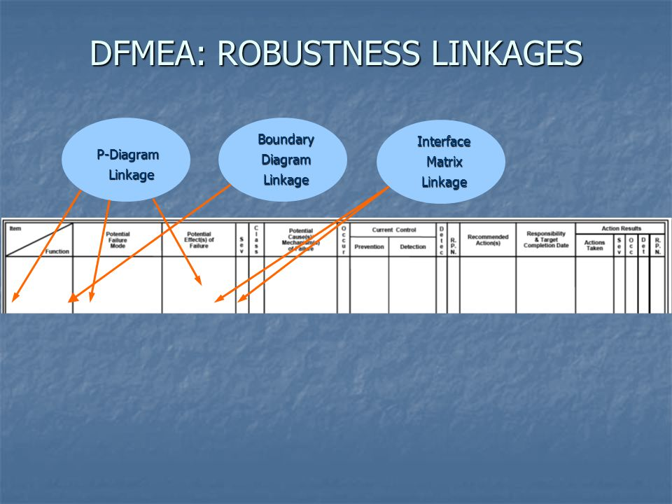 DFMEA: ROBUSTNESS LINKAGES
