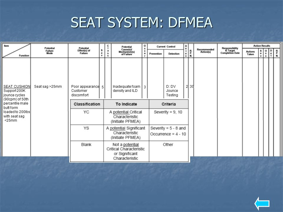 SEAT SYSTEM: DFMEA SEAT CUSHION Support 200K jounce cycles