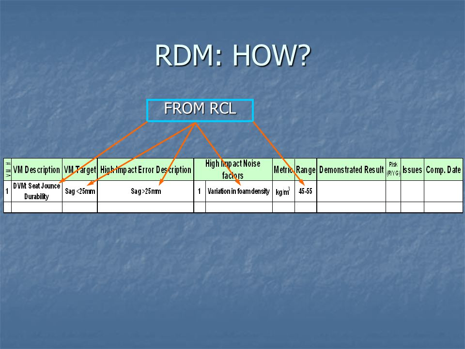 RDM: HOW FROM RCL
