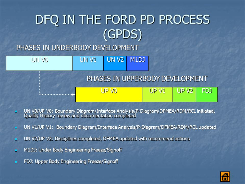 DFQ IN THE FORD PD PROCESS (GPDS)