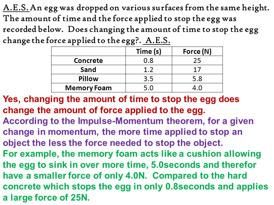 A. E. S. An egg was dropped on various surfaces from the same height