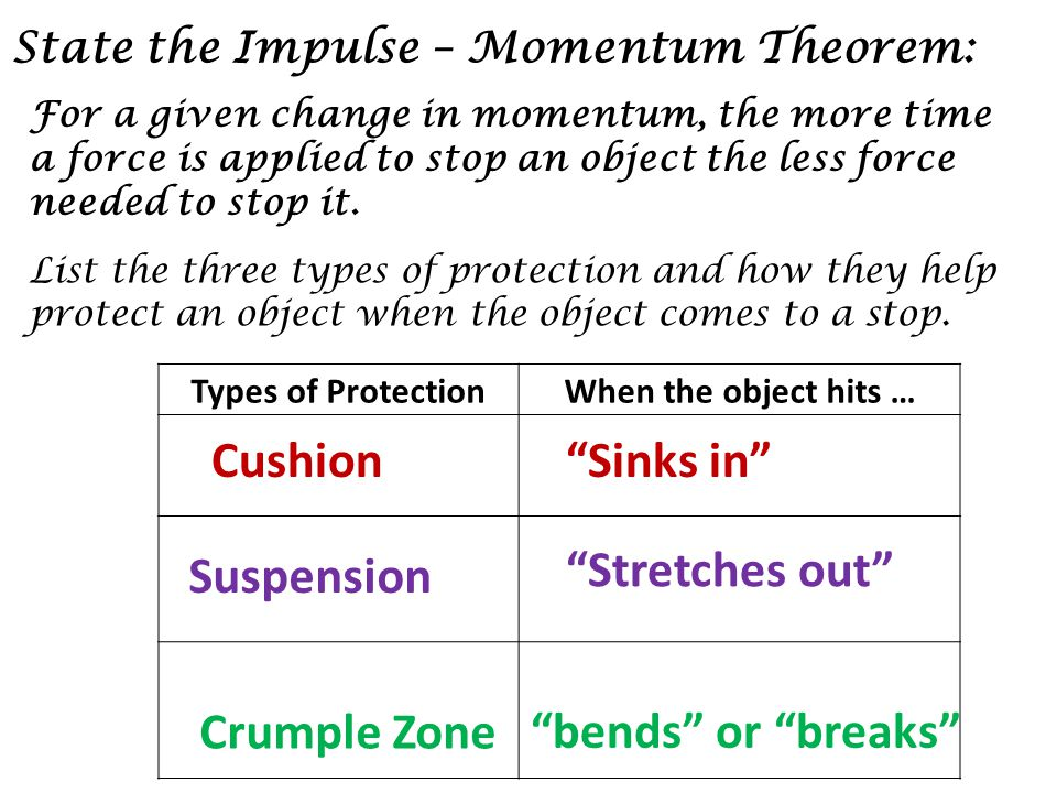 State the Impulse – Momentum Theorem:
