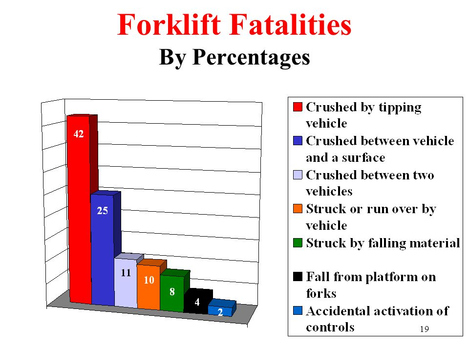 Forklift Fatalities By Percentages