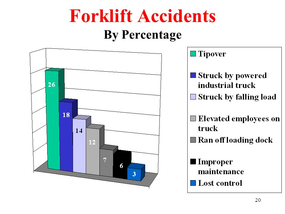 Forklift Accidents By Percentage