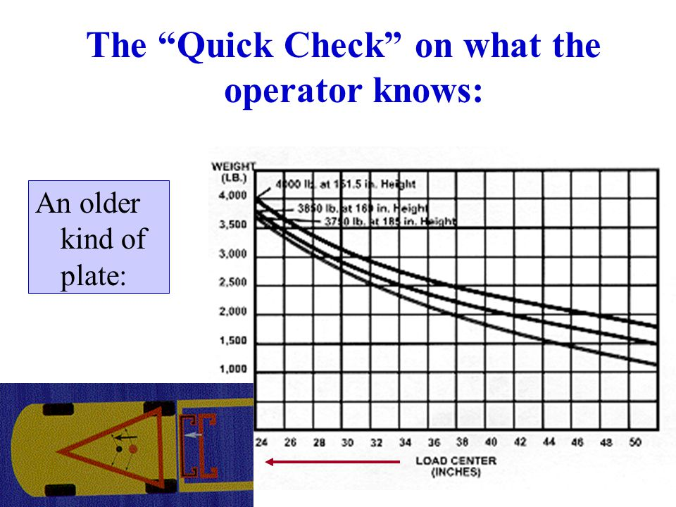 The Quick Check on what the operator knows: