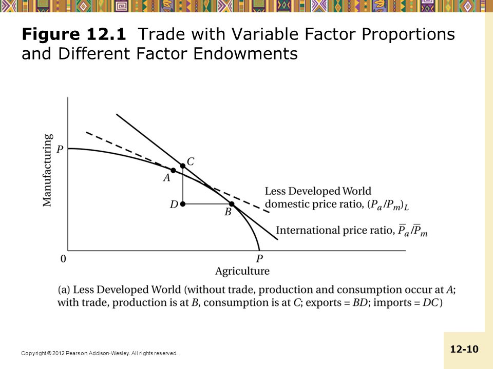 Figure 12.1 Trade with Variable Factor Proportions and Different Factor Endowments