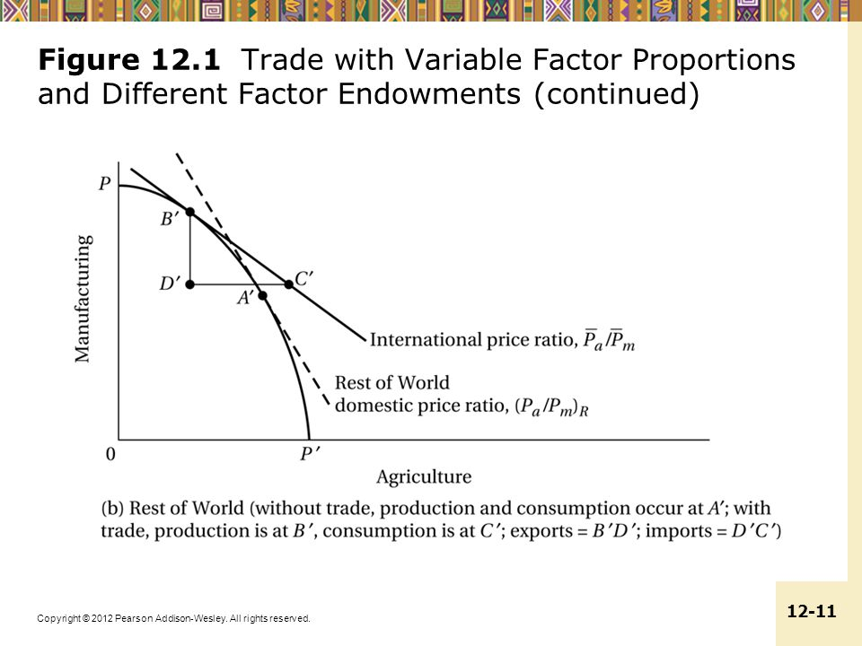 Figure 12.1 Trade with Variable Factor Proportions and Different Factor Endowments (continued)