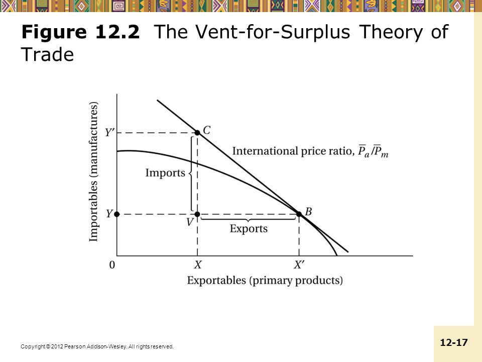 Figure 12.2 The Vent-for-Surplus Theory of Trade