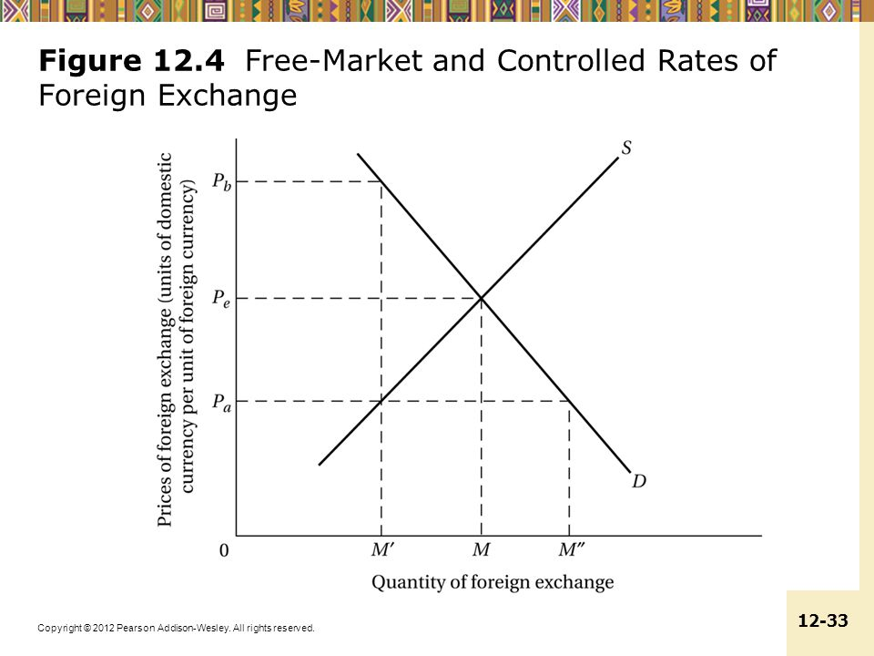 Figure 12.4 Free-Market and Controlled Rates of Foreign Exchange