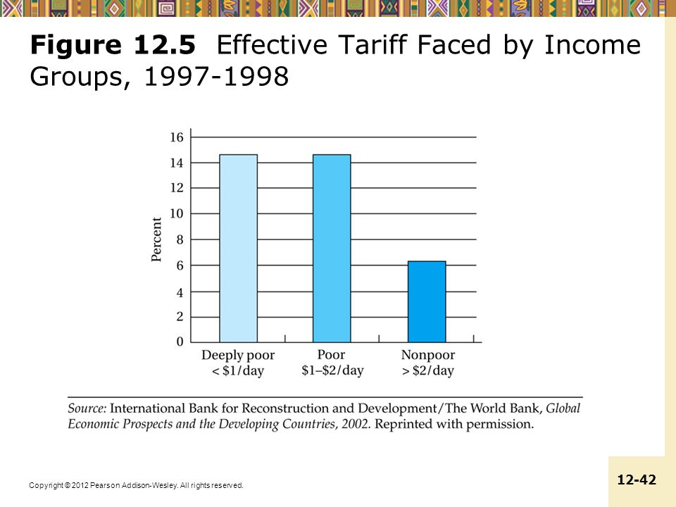 Figure 12.5 Effective Tariff Faced by Income Groups, 1997-1998