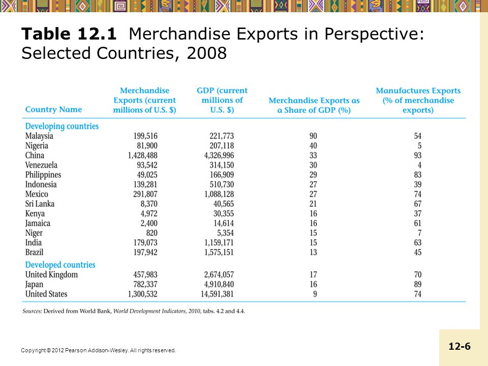 Table 12.1 Merchandise Exports in Perspective: Selected Countries, 2008