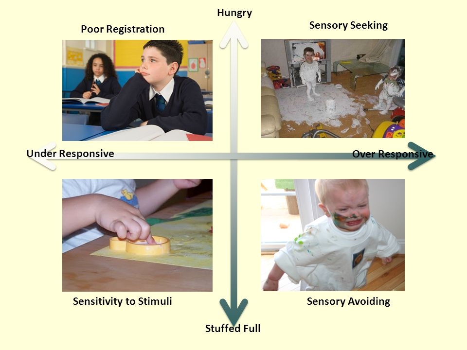 Sensitivity to Stimuli