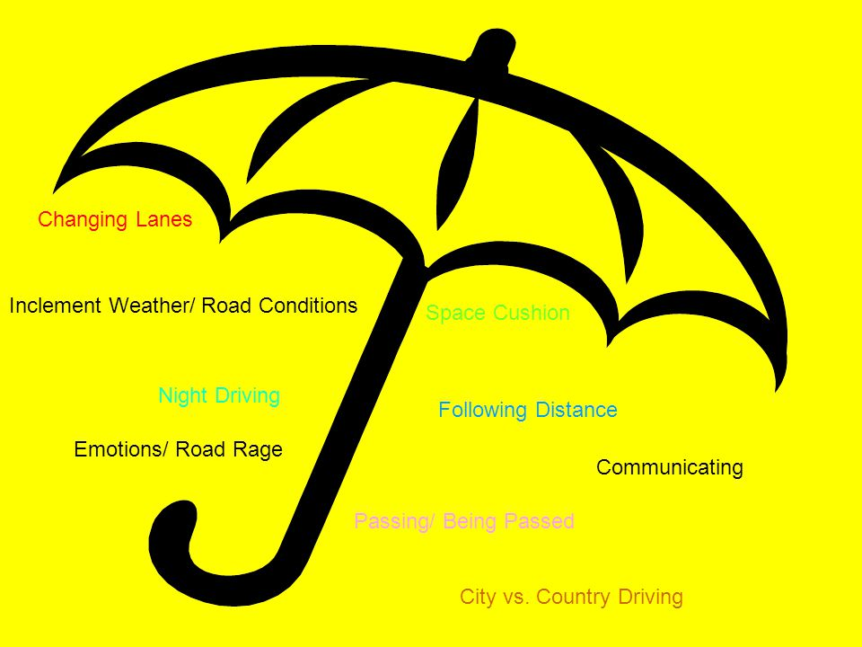 Changing Lanes Inclement Weather/ Road Conditions. Space Cushion. Night Driving. Following Distance.