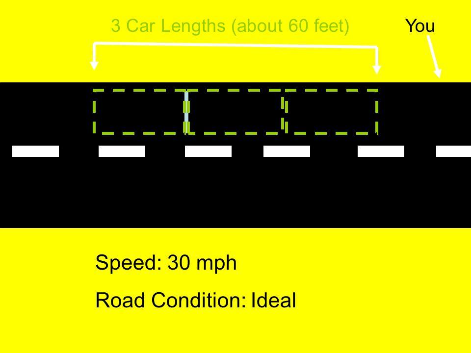 3 Car Lengths (about 60 feet)