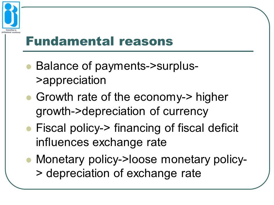 Fundamental reasons Balance of payments->surplus->appreciation