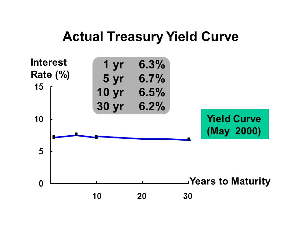 Actual Treasury Yield Curve