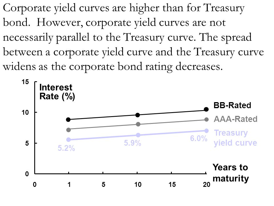 Corporate yield curves are higher than for Treasury bond
