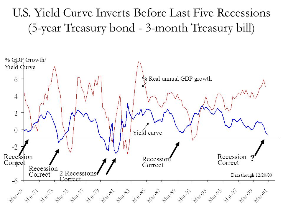 U.S. Yield Curve Inverts Before Last Five Recessions (5-year Treasury bond - 3-month Treasury bill)