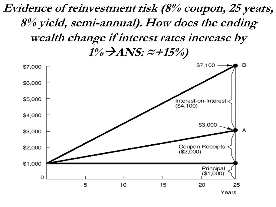 Evidence of reinvestment risk (8% coupon, 25 years, 8% yield, semi-annual). How does the ending wealth change if interest rates increase by 1%ANS: ≈+15%)