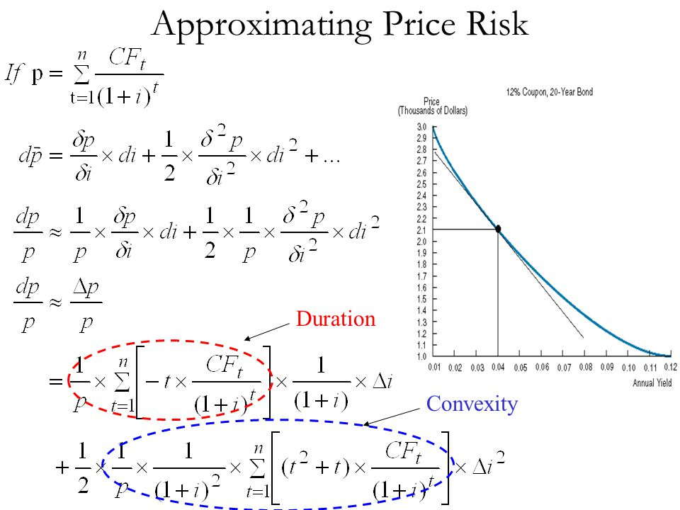 Approximating Price Risk