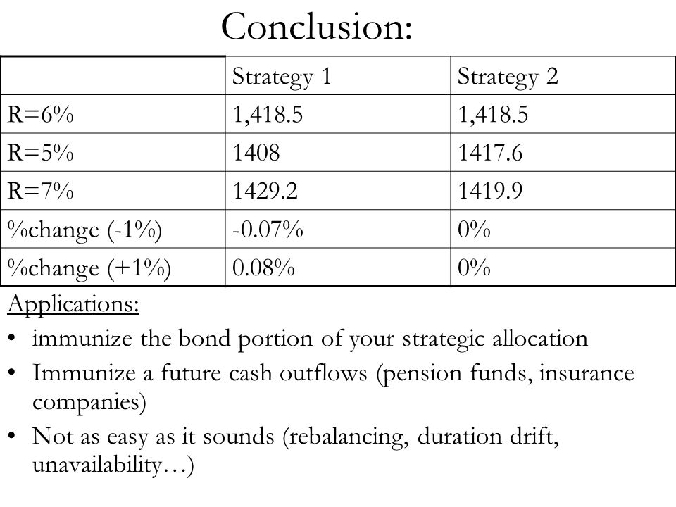 Conclusion: Strategy 1 Strategy 2 R=6% 1,418.5 R=5% 1408 1417.6 R=7%