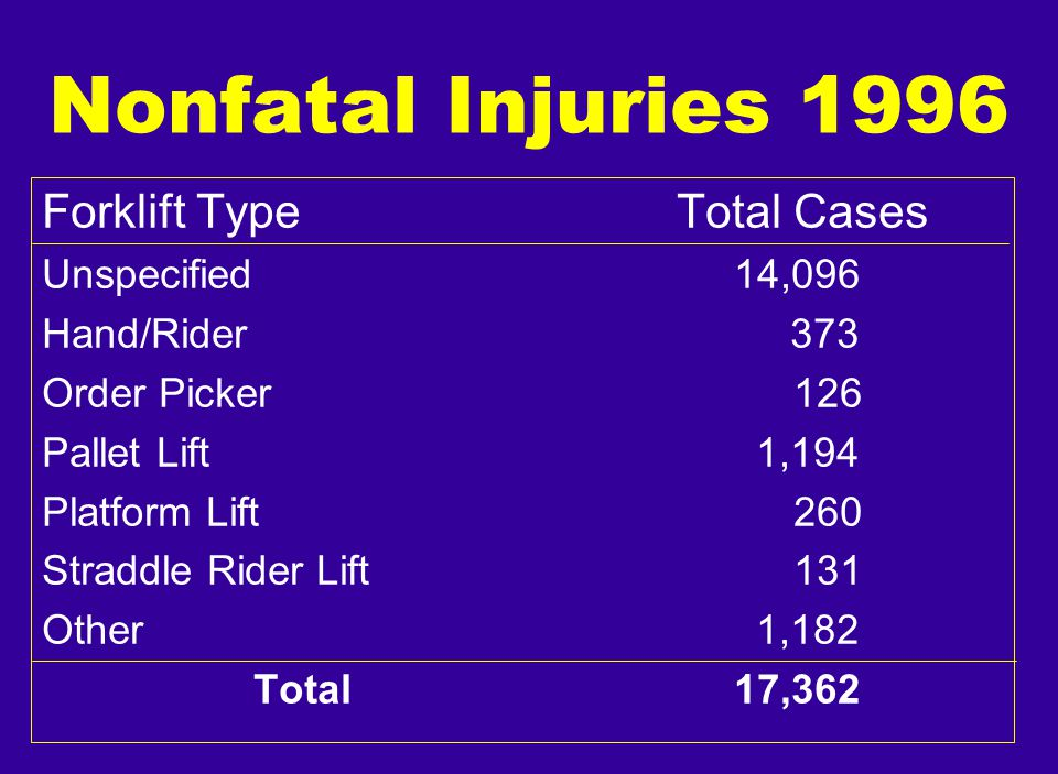 Nonfatal Injuries 1996 Forklift Type Total Cases Unspecified 14,096