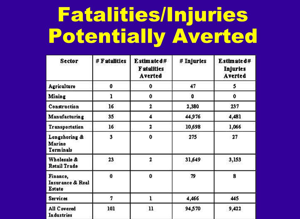 Fatalities/Injuries Potentially Averted