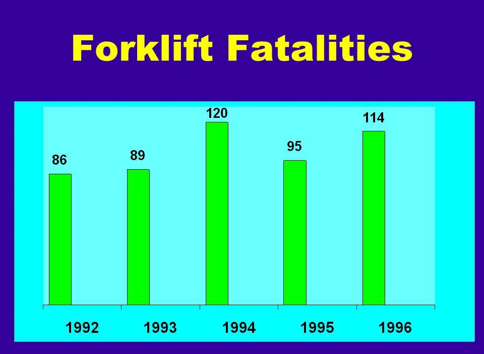 Forklift Fatalities